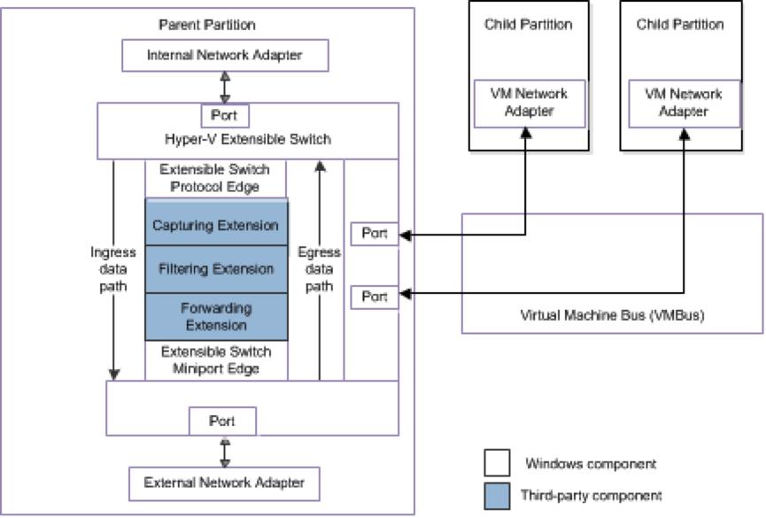 Go team windows server 2012 hyper v r2 networking for Hyper v architecture diagram