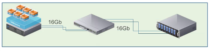 vsphere-16gb-end-to-end